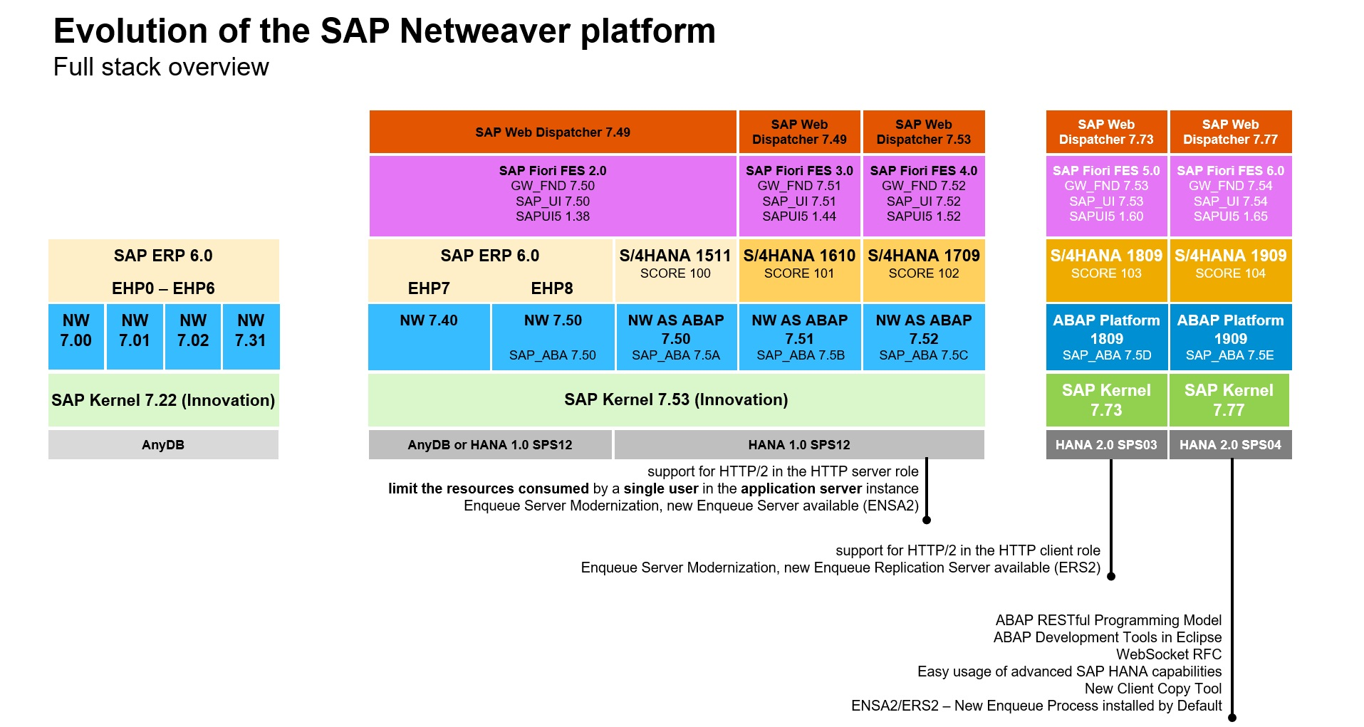 Evolution%20of%20SAP%20Netweaver%20towards%20ABAP%20Platform%20-%20Full%20stack%20view