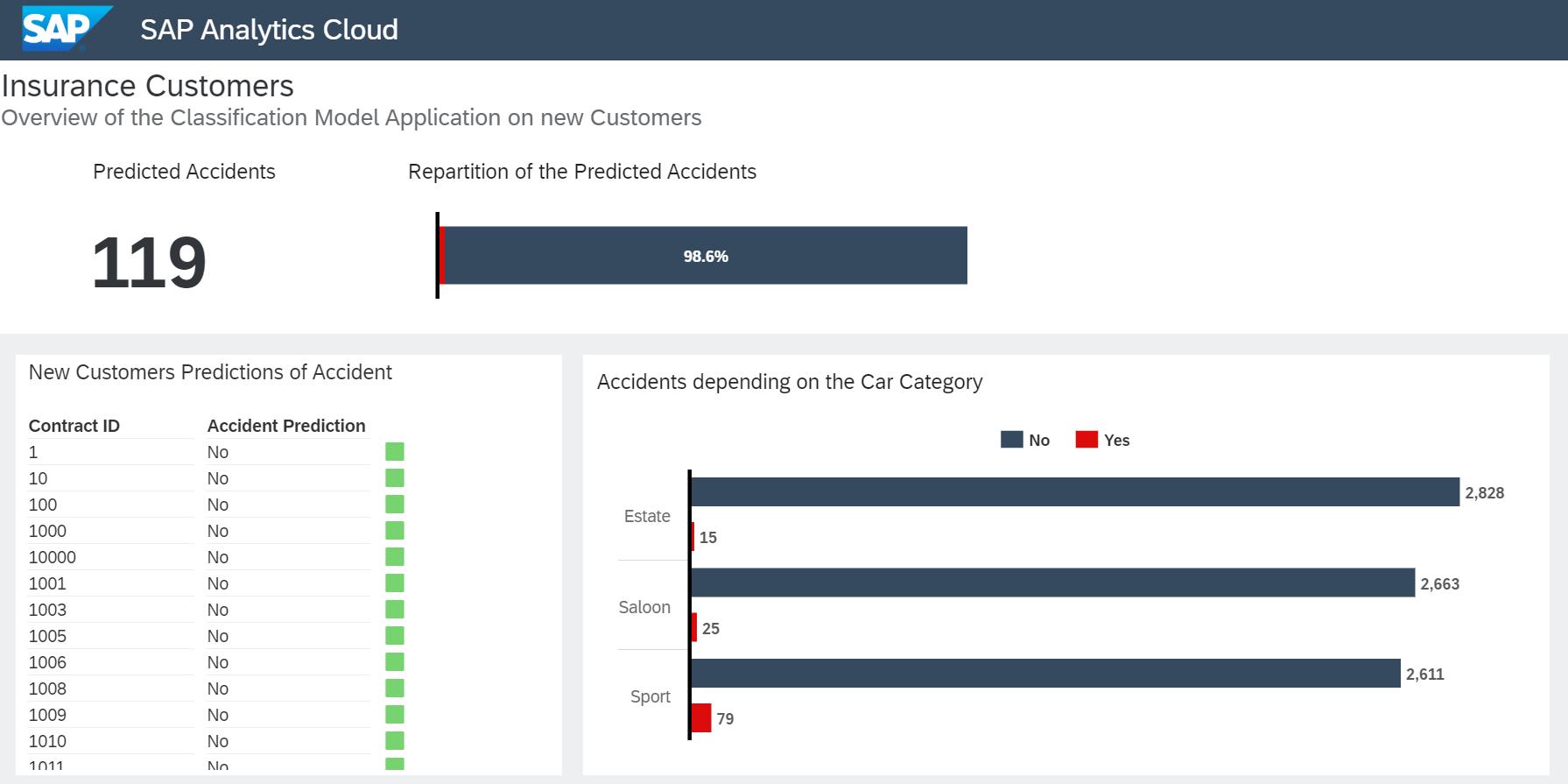 SAP%20Analytics%20Cloud%20Dashboard%20%282%29