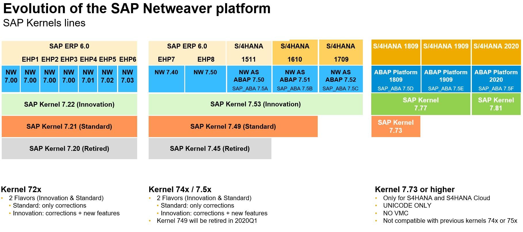 SAP%20Netweaver%20and%20ABAP%20Platform%20kernel%20versions