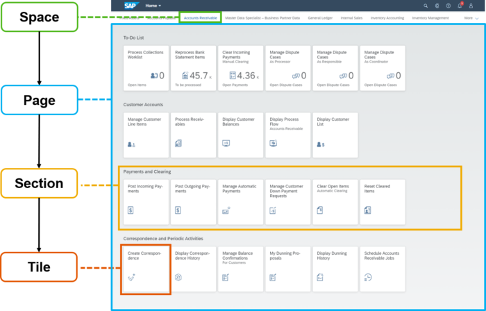 SAP%20Fiori%20launchpad%20spaces%20-%20overview