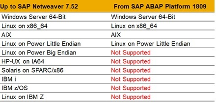 Operating%20systems%20supported%20on%20ABAP%20Platform