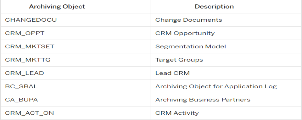 SAP%20Archiving%20Objects