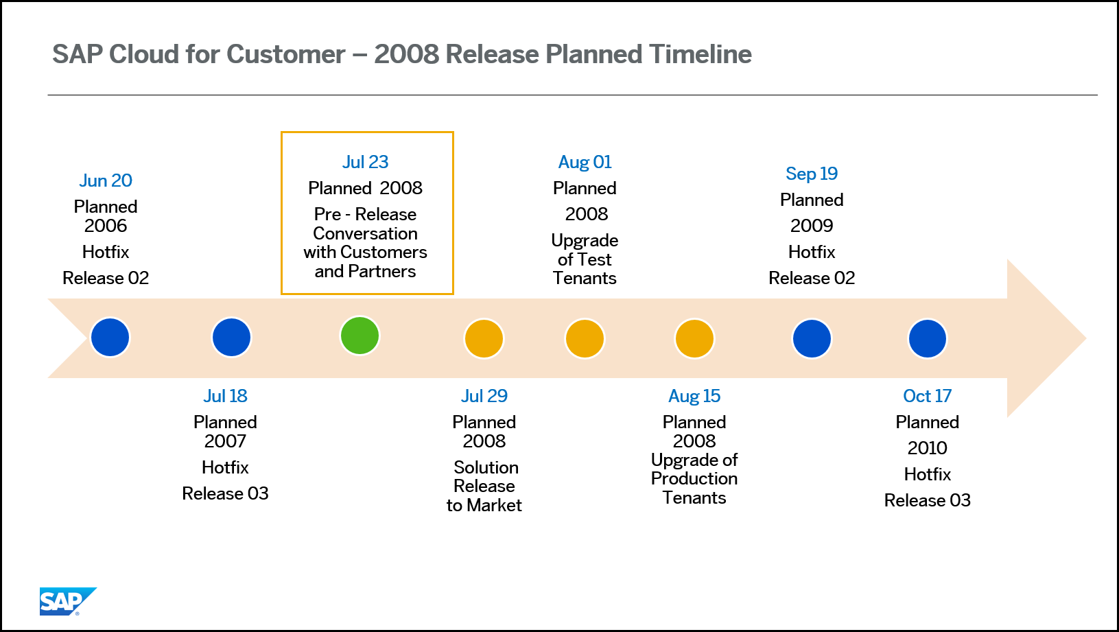 Release%20Timeline%20for%202008