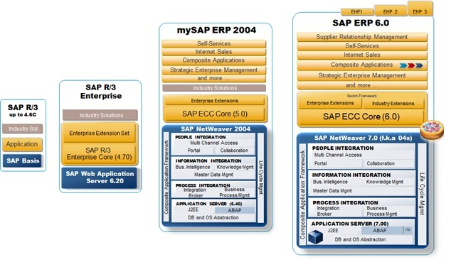 Evolution%20of%20the%20SAP%20Basis%20and%20SAP%20Netweaver