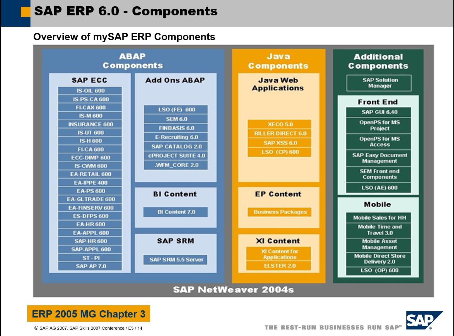 SAP%20ERP%206.0%20-%20SAP%20ECC%20components