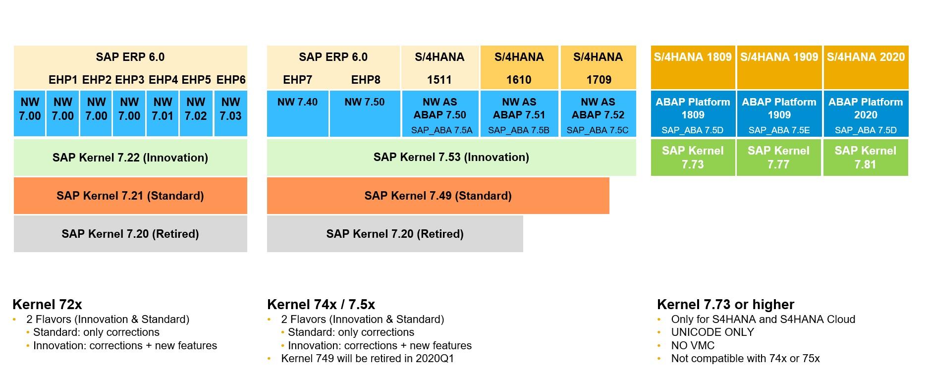 SAP%20Netweaver%20Kernel%20lines