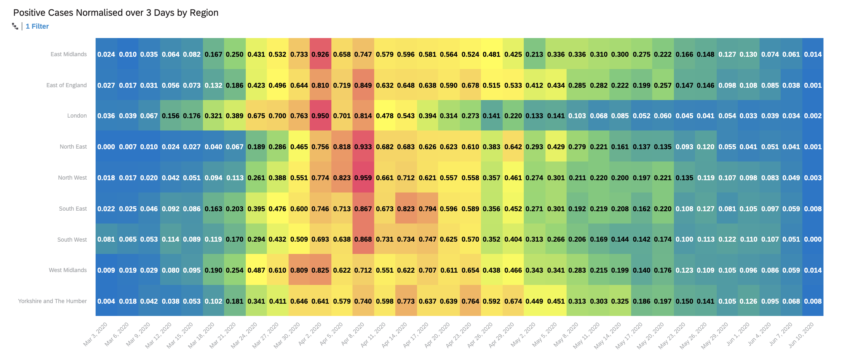 Figure%20x%2C%20SAC%20Heatmap%20of%20Cases%20over%20Time