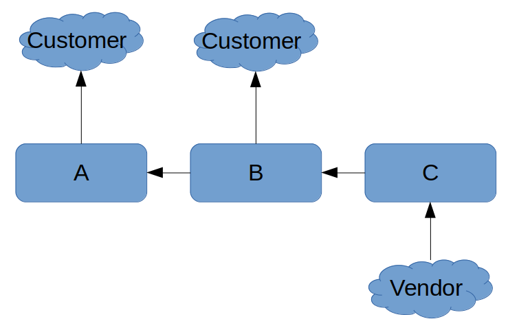 Simple%20supply%20chain%20example