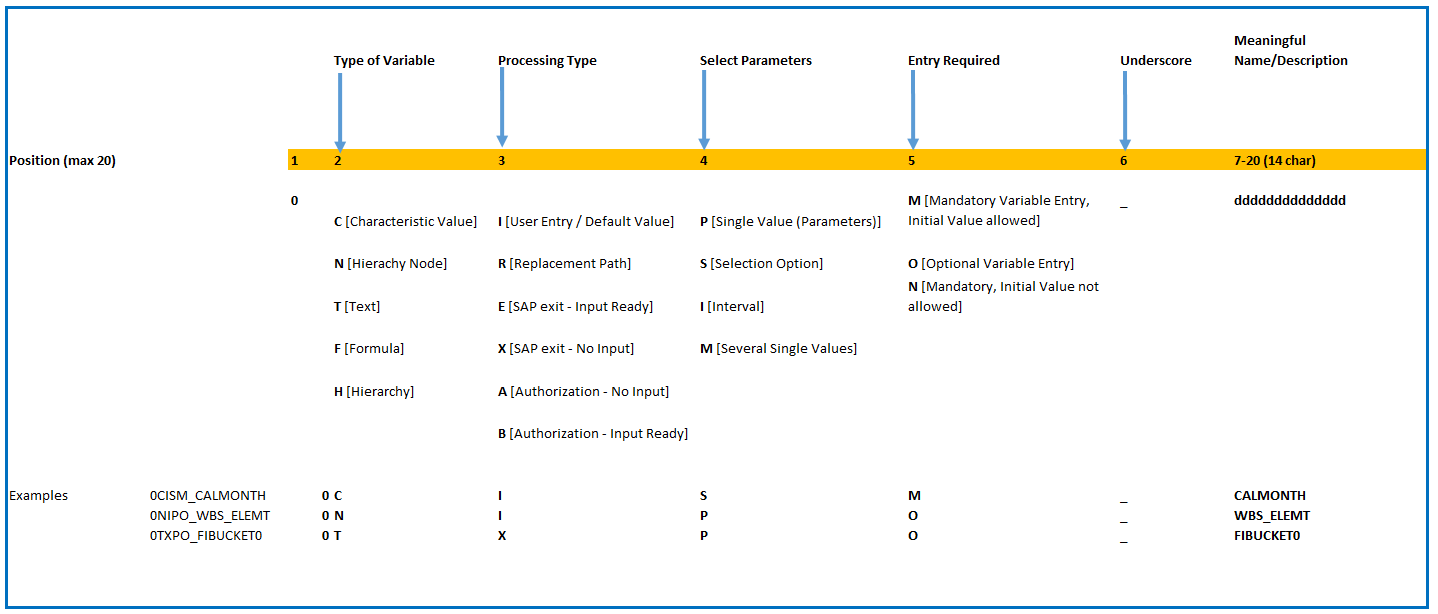 Naming%20Conventions%20for%20Variables%20-%20BW/4HANA%20Standard%20Content