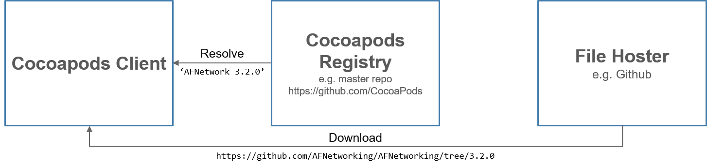 Figure%203%3A%20Schematic%20overview%20of%20Cocoapods%20resolving%20a%20dependency