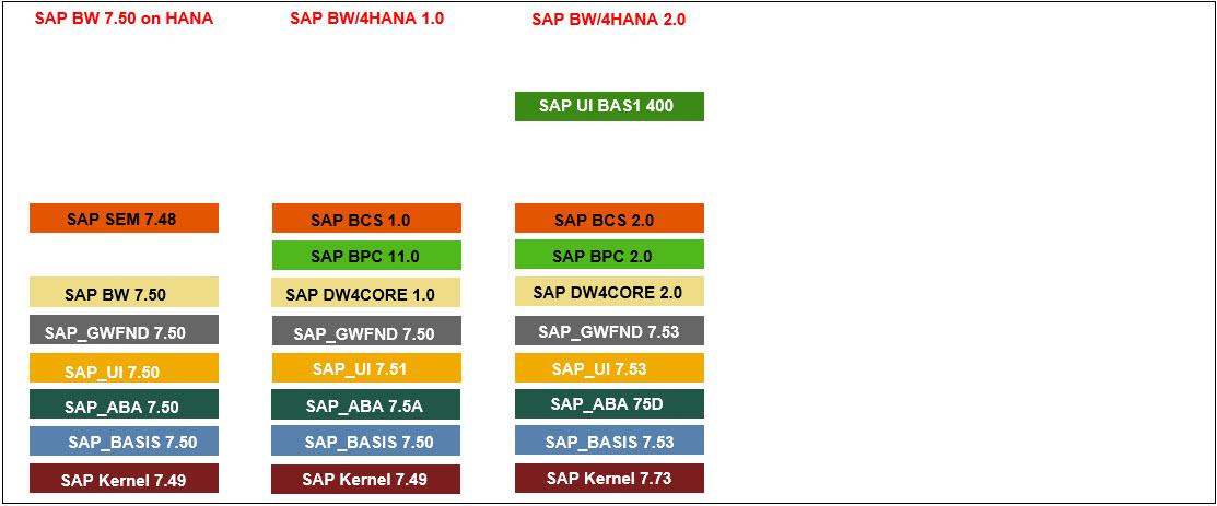 SAP%20BW/4HANA%20Software%20Stack%20Evolution