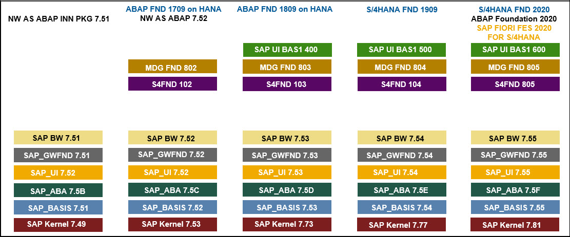 SAP%20S/4HANA%20Software%20Stack%20Evolution