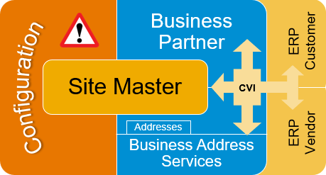 Site%20Master%20is%20one%20business%20object%20comprised%20of%20many%20technical%20components.