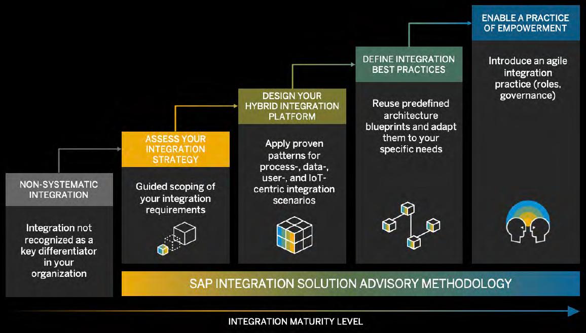 SAP%20Integration%20Solution%20Advisory%20Methodology