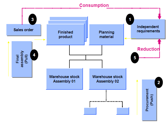Process%20Flow%20for%20Planning%20Strategy%2063