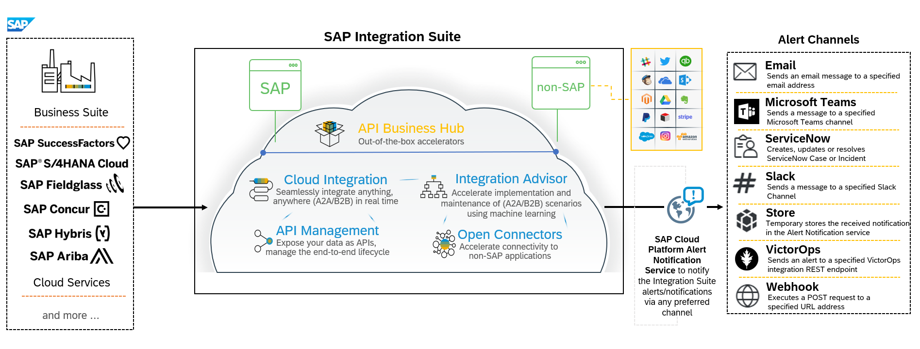 SAP%20Cloud%20Platform%20Integration%20Suite
