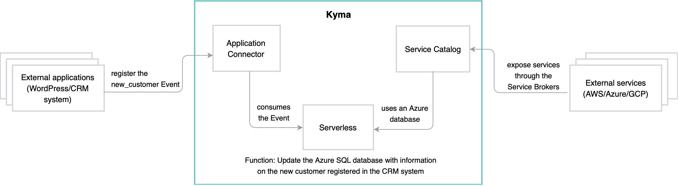 Kyma%20Architecture