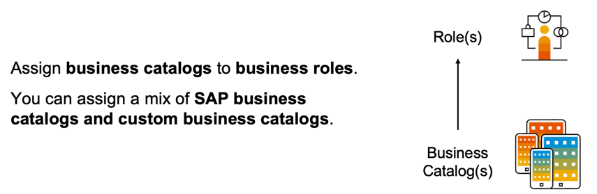 Relationship%20between%20business%20catalogs%20and%20business%20roles