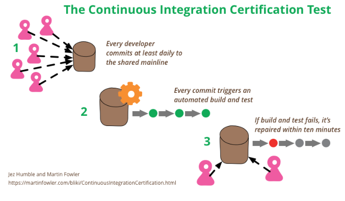 Continuous%20Integration%20Certification%20Test