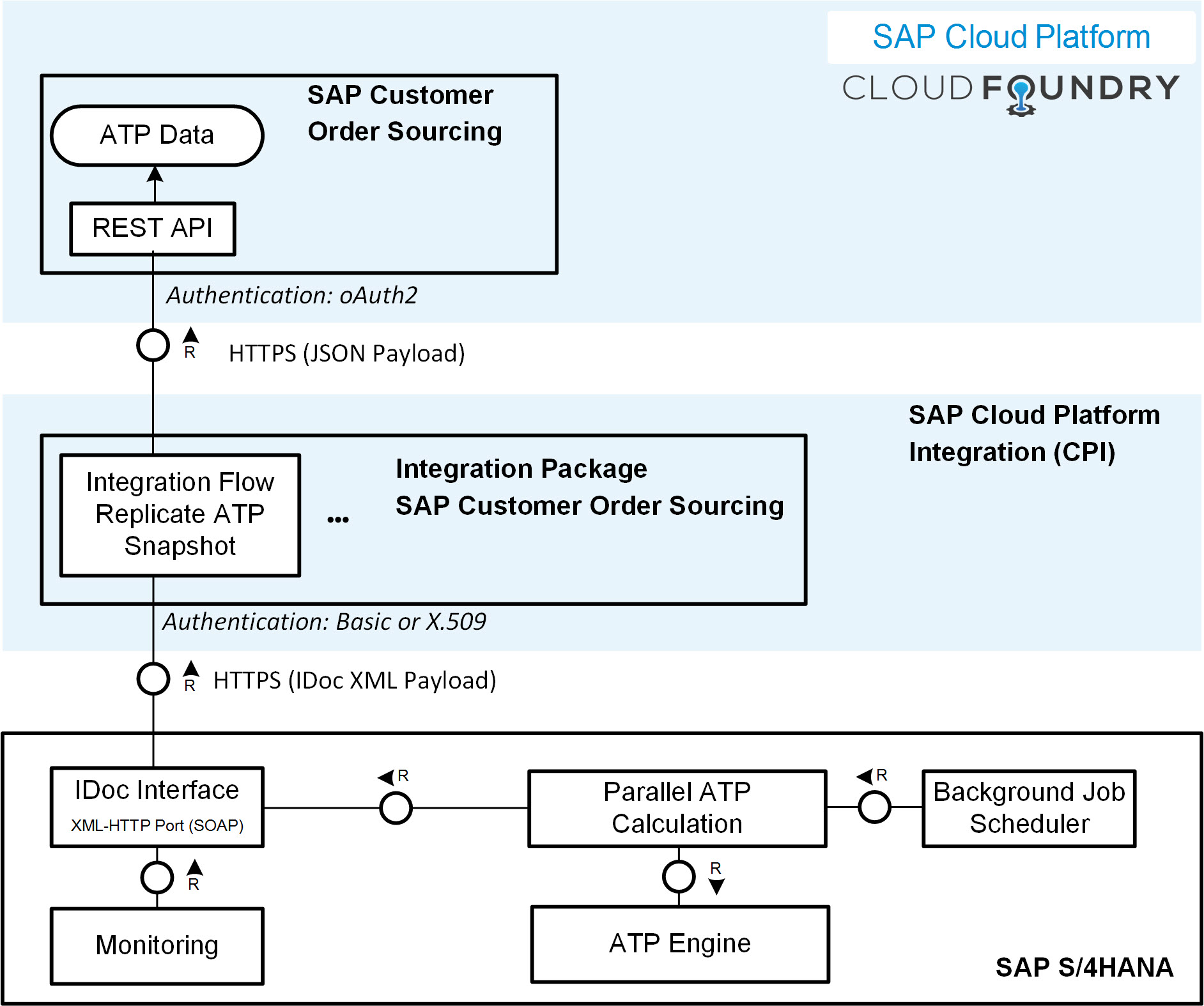 Architectural%20Overview%20of%20the%20integration%20of%20S/4HANA%20and%20SAP%20Customer%20Order%20Sourcing