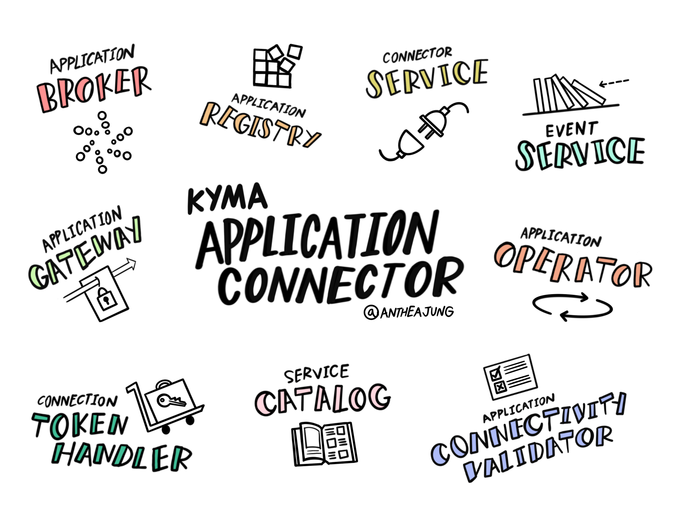 Kyma%20Application%20Connector%20Components