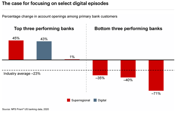 Source%3A%20Source%3A%20https%3A//www.bain.com/insights/covids-unexpected-impact-in-banking