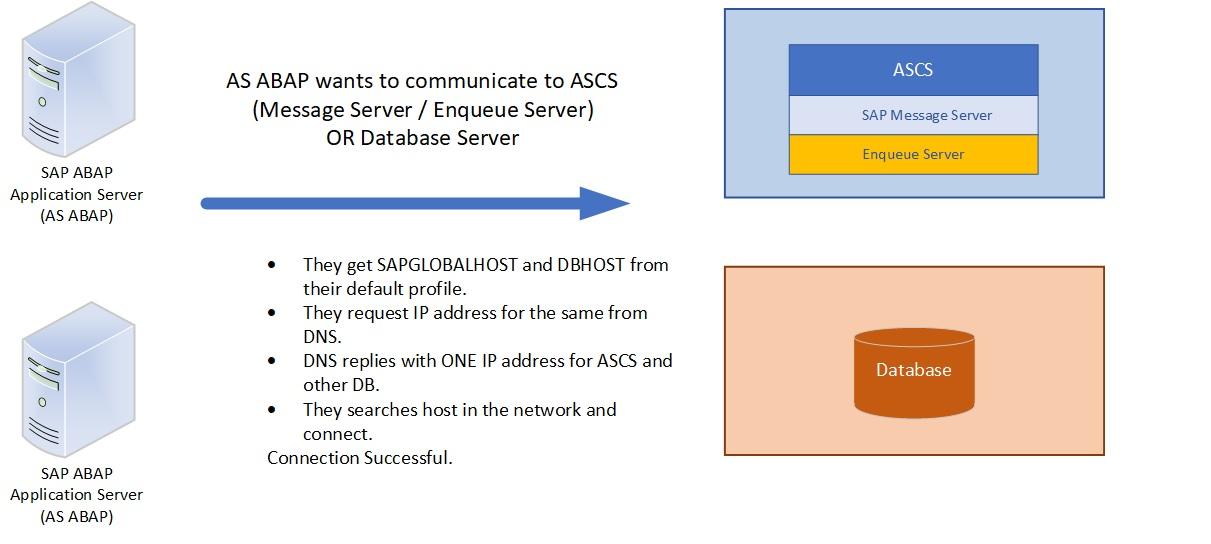 SAP_Connect