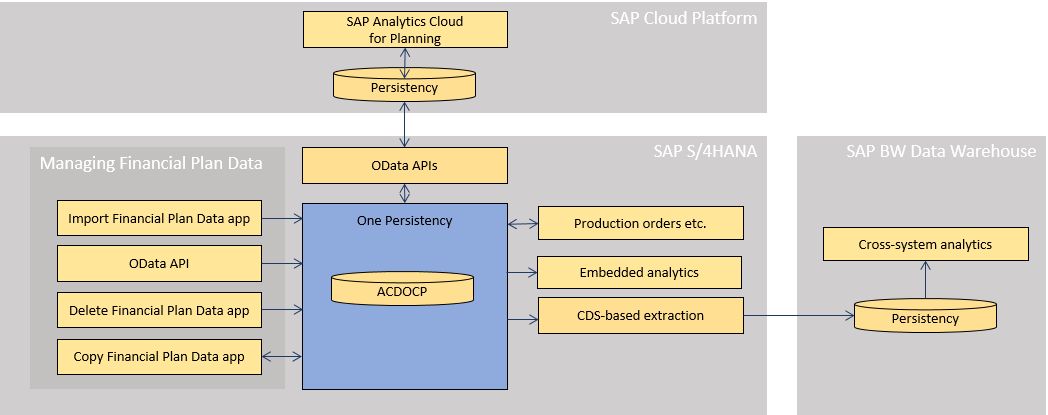 overview%20of%20the%20architecture%20of%20financial%20planning%20in%20SAP%20S/4HANA
