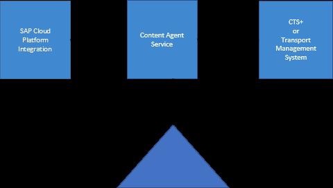Content%20Agent%20Schematic