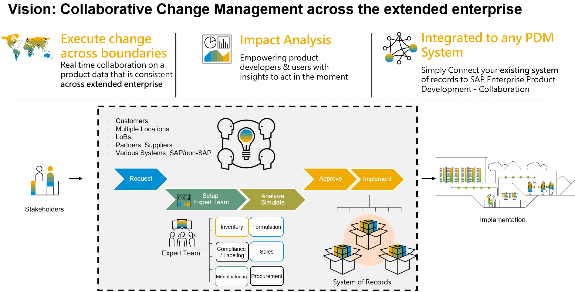 Change%20Evaluation%20in%20Collaborative%20Change%20Management%20across%20the%20extended%20enterprise