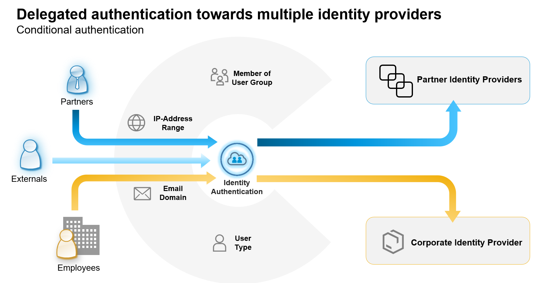 Conditional%20authentication%3A%20delegating%20the%20user%20to%20%u2018his%u2019%20identity%20provider