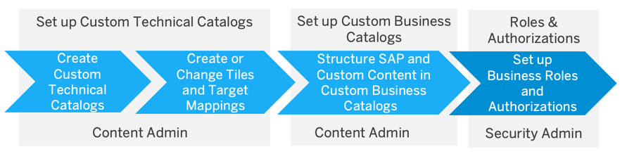 Process%20flow%20for%20creating%20custom%20catalog%20content