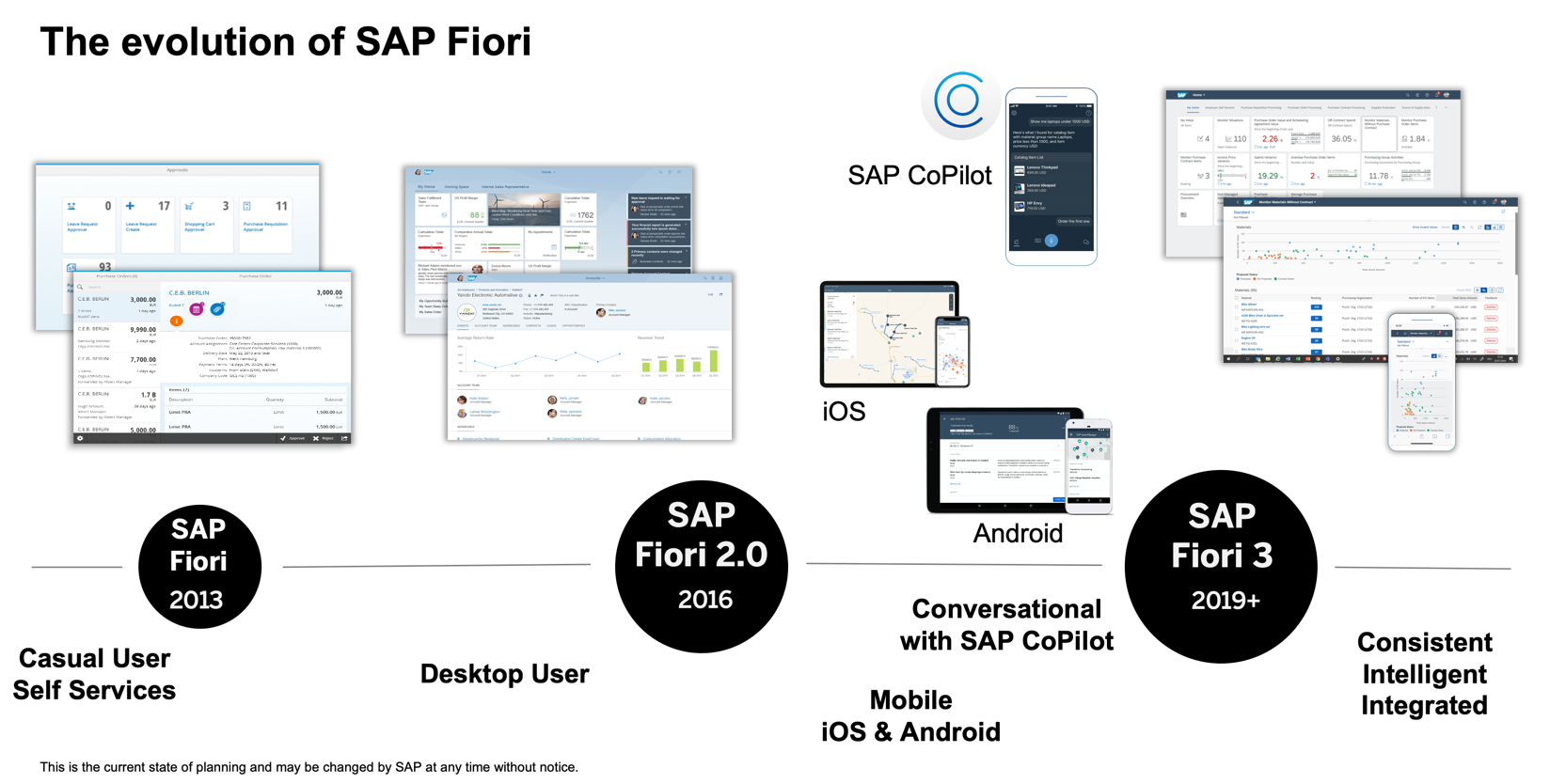 The%20evolution%20of%20SAP%20Fiori