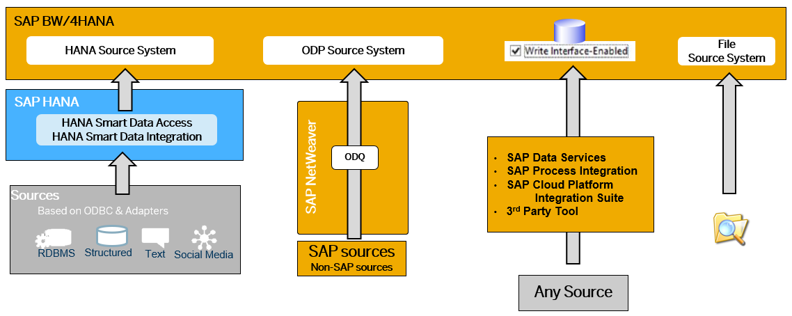 BW/4HANA%20source%20system%20overview