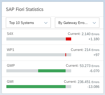 View%203%20-%20Top%20Systems%20by%20Gateway%20Errors