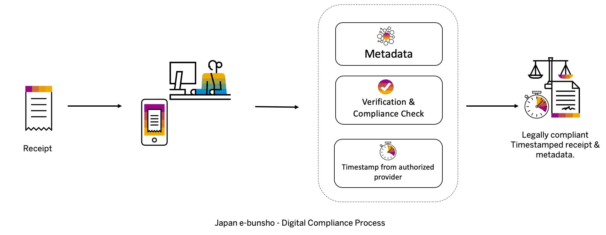 Fig%203%3A%20Japan%20eBunsho%20Digital%20Compliance