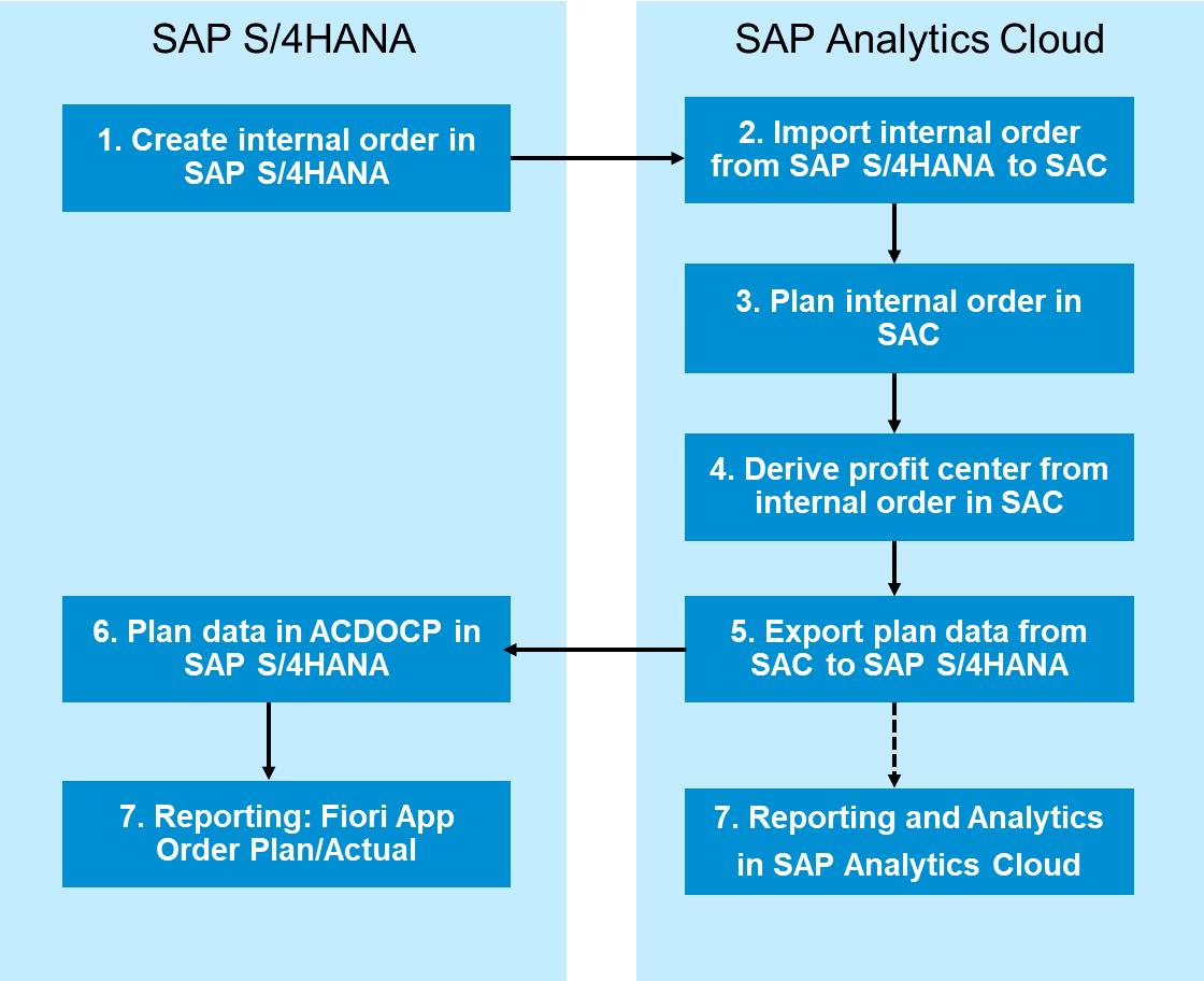 Process%20for%20Internal%20Order%20planning%20in%20SAP%20S/4HANA%20with%20SAP%20Analytics%20Cloud