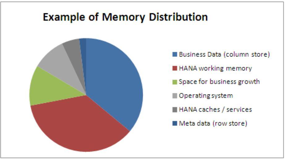 Typical%20HANA%20memory%20distribution