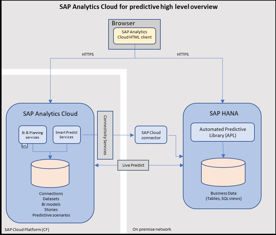 SAP%20Analytics%20Cloud%20for%20Predictive%20High%20level%20overview