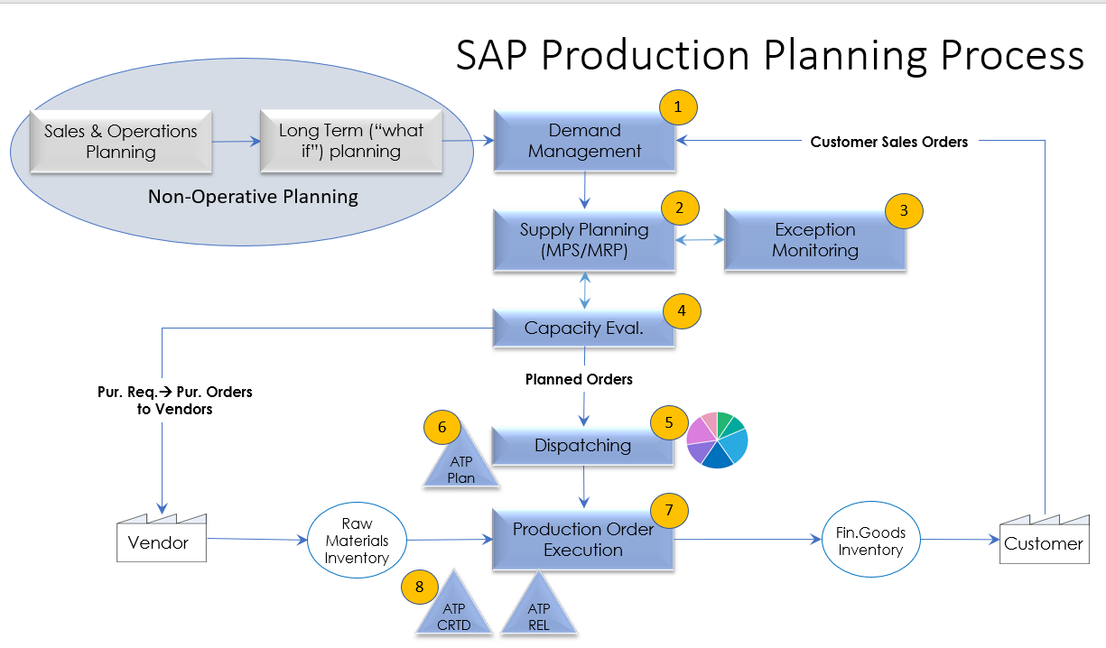 SAP%20Production%20Planning%20Process