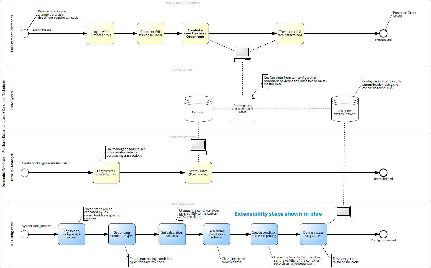 Simplified%20Business%20Process%20and%20Application%20Configuration%20Flows