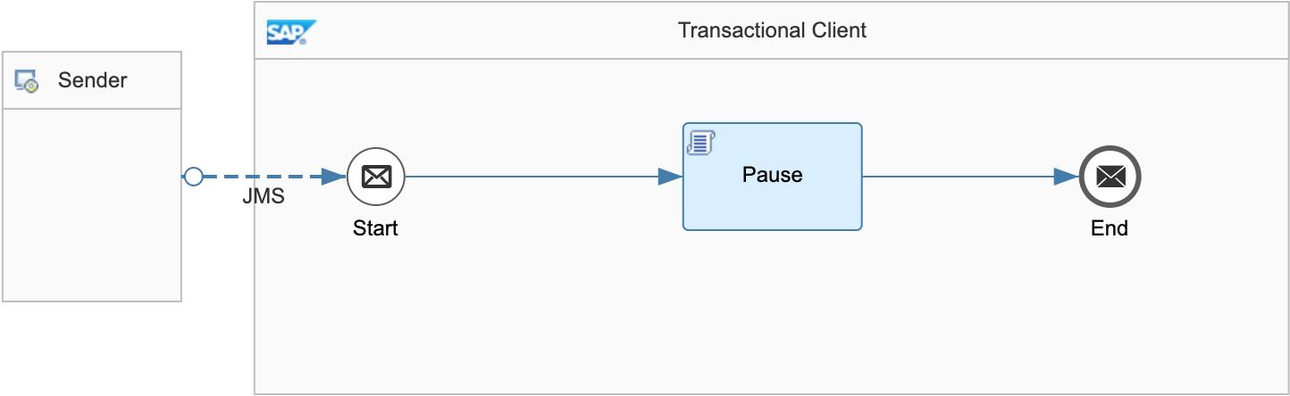 Transactional%20Client
