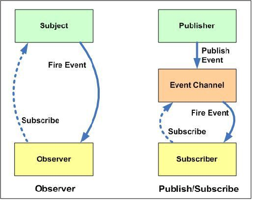 Subject-Observer%20Pattern%20vs%20Publisher-Subscriber%20Pattern