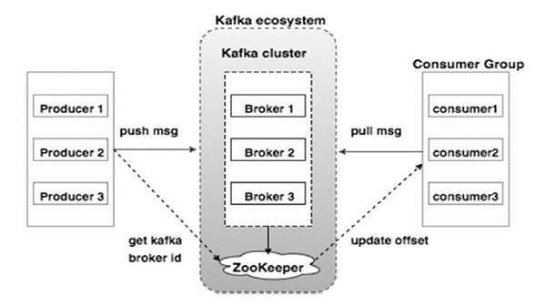 Kafka%20Architecture