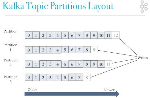 Kafka%20Topics%20and%20Partitions
