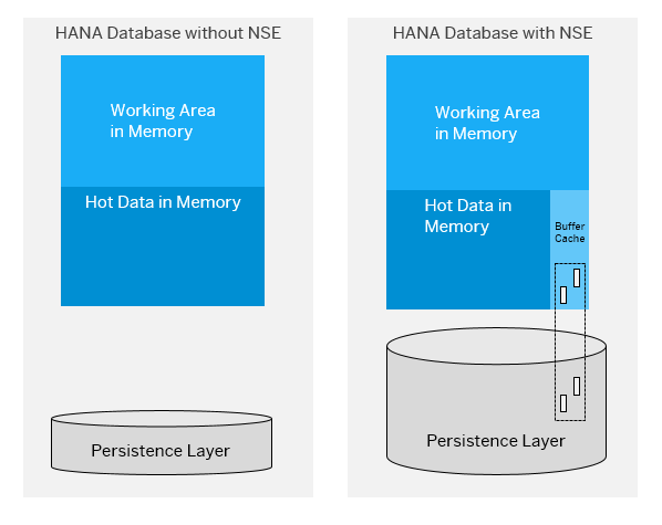 Comparative%20of%20the%20NSE%20usage%20on%20HANA%20database