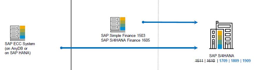 SAP%20S/4HANA%20System%20Conversion%20Path