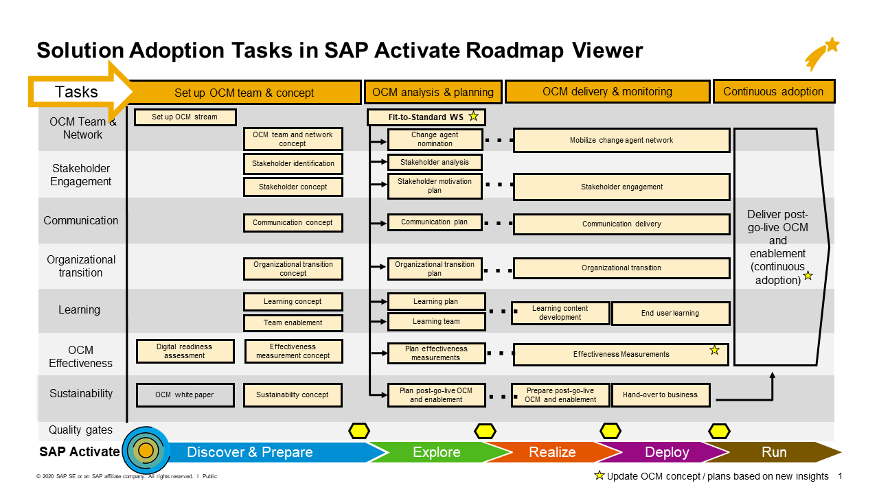 Solution Adoption Tasks in SAP Activate Roadmap.png