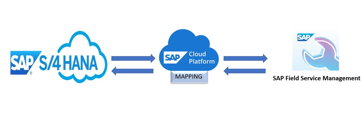 The%20following%20figure%20shows%20an%20overview%20of%20the%20basic%20service%20processes%20between%20SAP%20S/4HANA%20Cloud%20and%20SAP%20Field%20Service%20Management