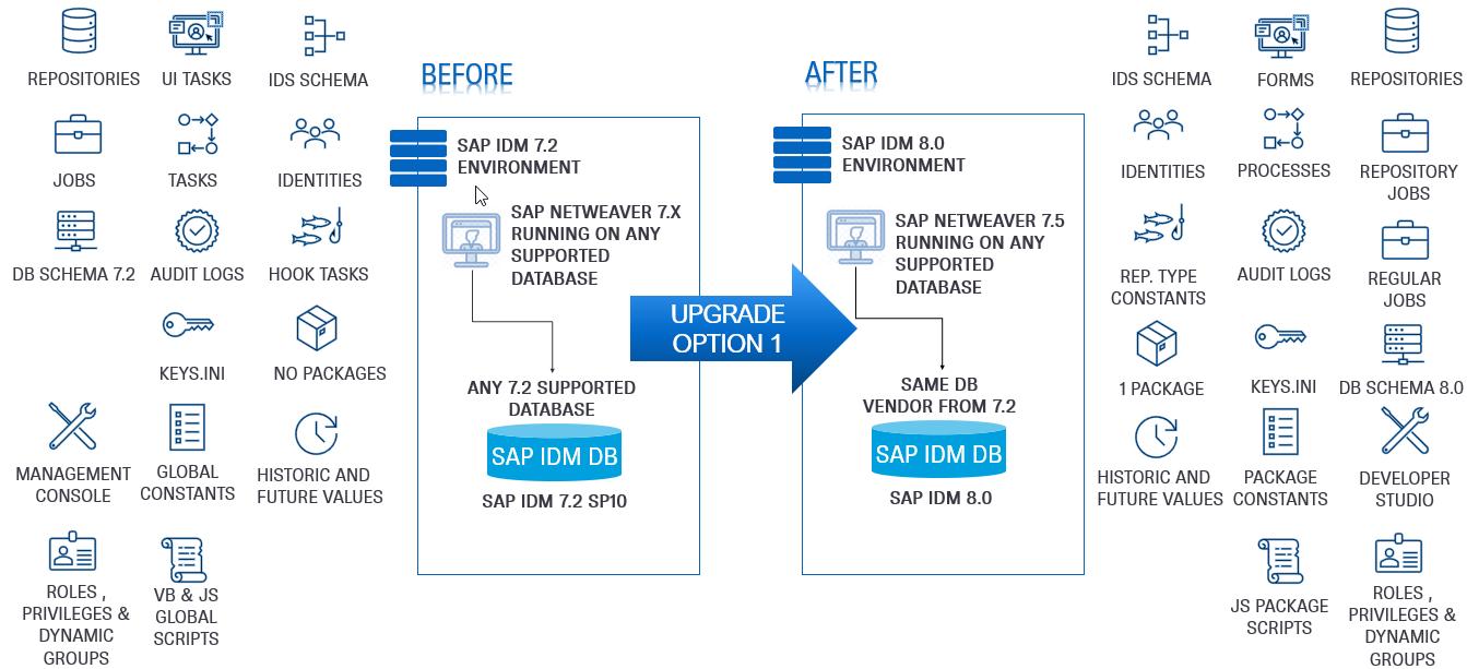 SAP%20IdM%20Upgrade%20Option%201